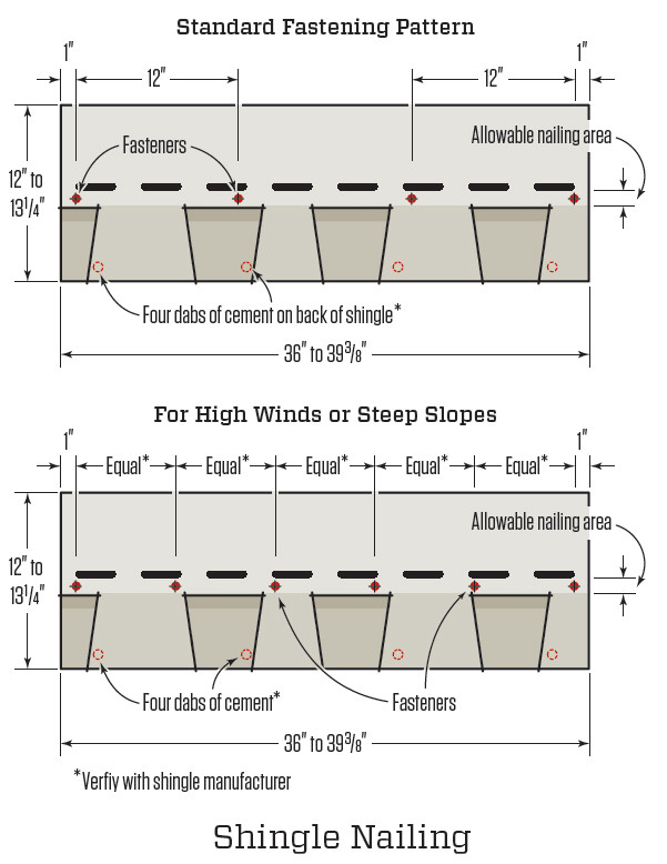The standard nailing for asphalt shingles is a four-nail pattern, with nails placed 1 inch from each end of each shingle and then two nails placed 12 inches in from the end nails. On laminated shingles, this nail spacing is not as immediately apparent as it is on three-tab shingles, where the nails are placed above the cutouts. In high-wind locations and steep-slope applications, a six-nail pattern should be used