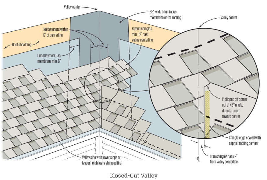 Cut Valley Roof Diagram Product Wiring Diagrams